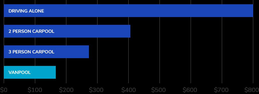 vanpool savings