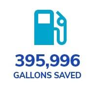 gallons saved