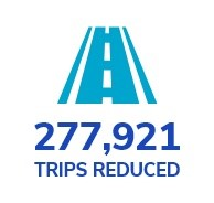 trips reduced